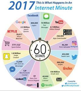2017 Internet Minute.jpg